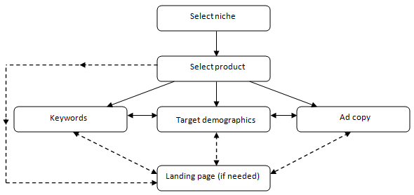 The steps in running a PPC campaign